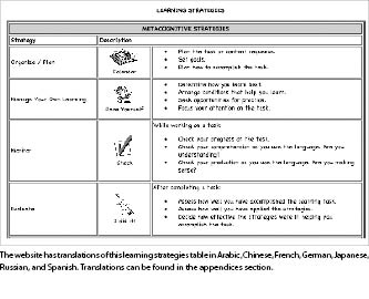 Learning Strategies In Second Language Acquisition Pdf