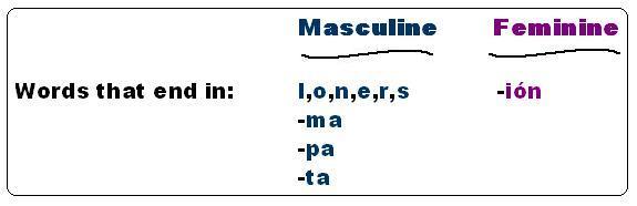 21 in spanish masculine