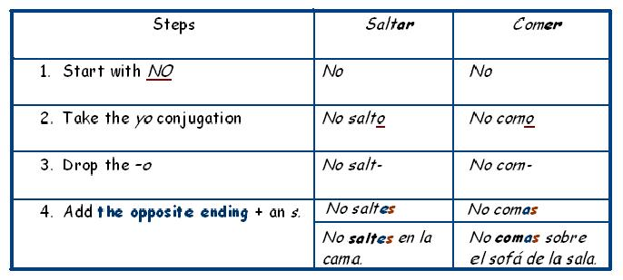 carla  spanish grammar strategies